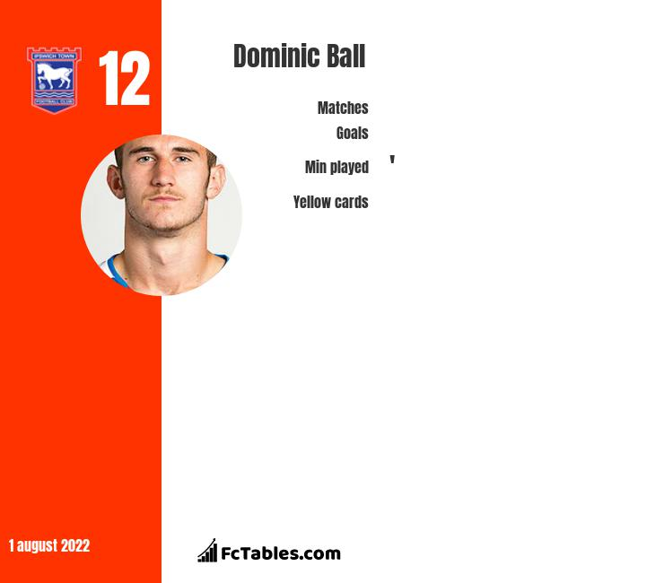 Dominic Ball infographic statistics for Queens Park Rangers