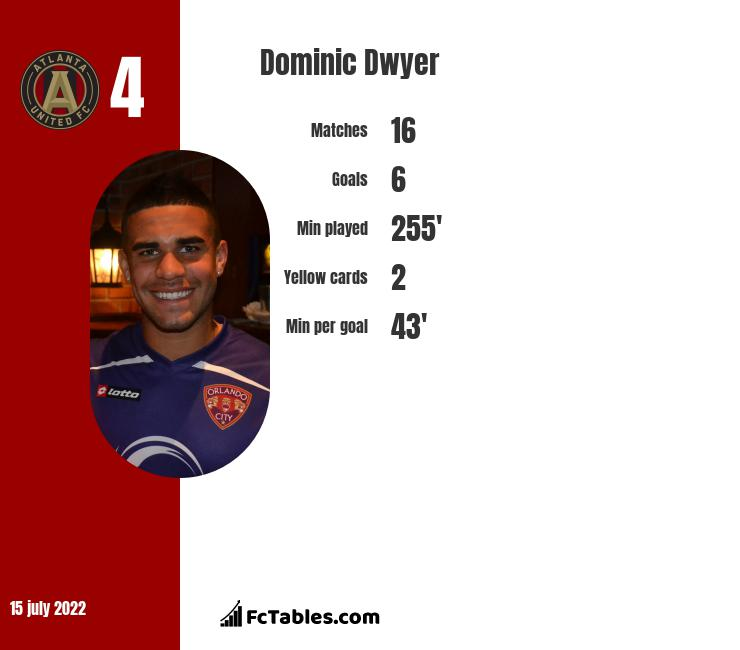 Dominic Dwyer infographic