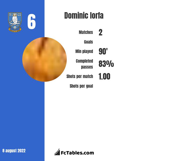 Dominic Iorfa infographic statistics for Sheffield Wednesday