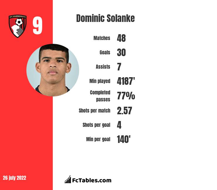 Dominic Solanke infographic statistics for Bournemouth