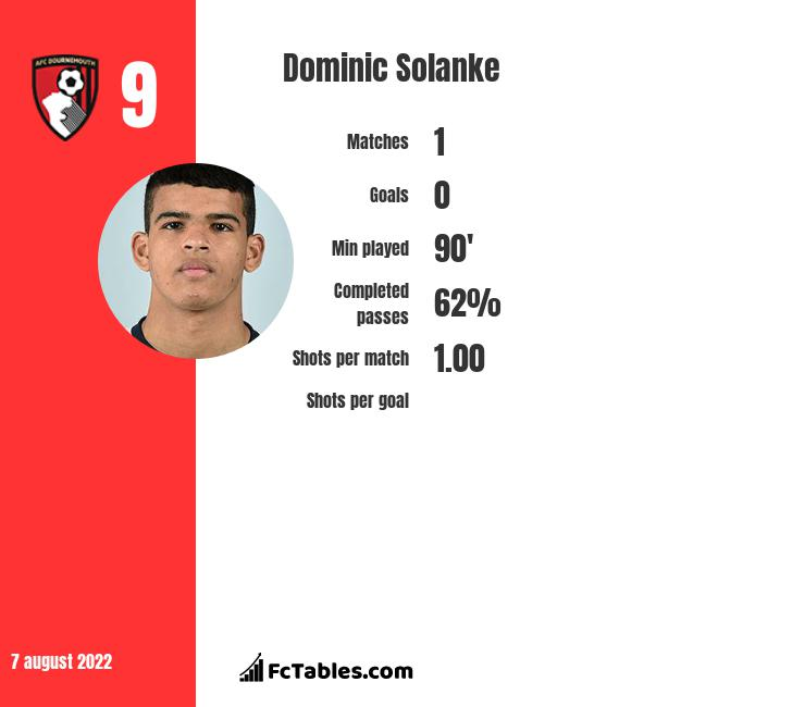Dominic Solanke infographic statistics for AFC Bournemouth