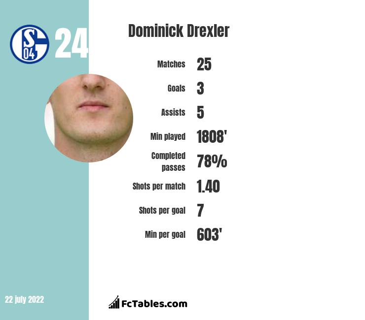 Dominick Drexler infographic