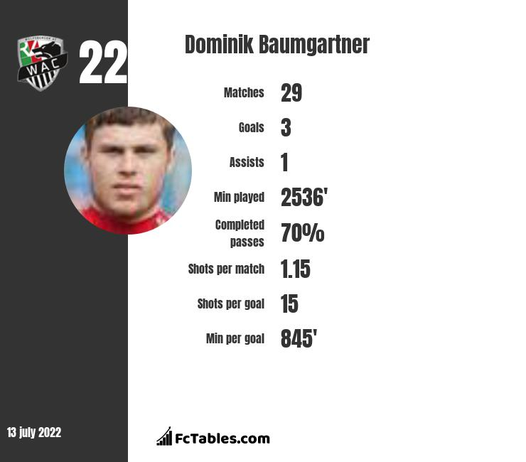 Dominik Baumgartner infographic