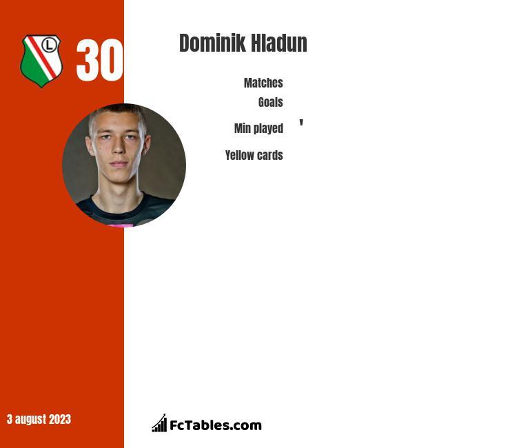 Dominik Hladun infographic