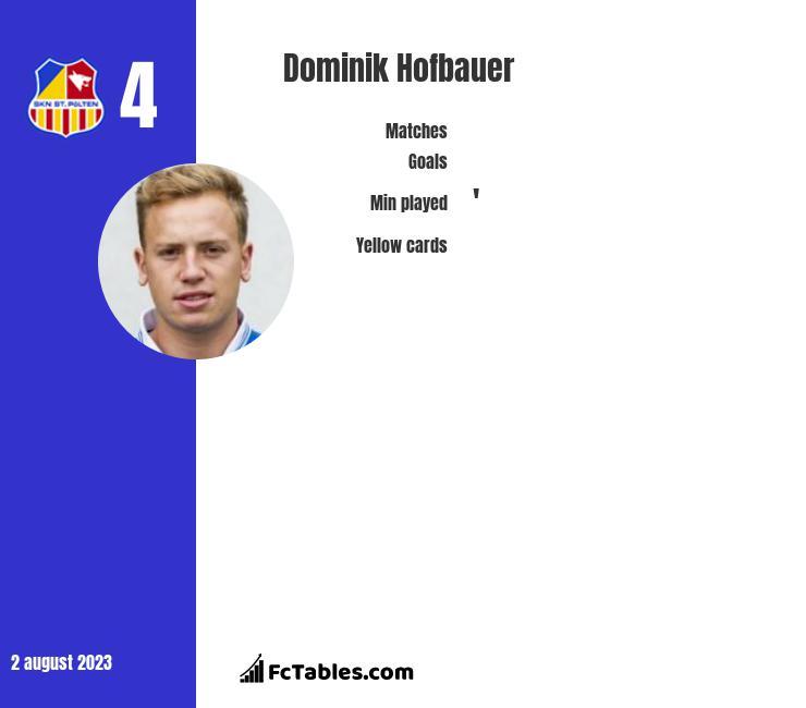 Dominik Hofbauer infographic