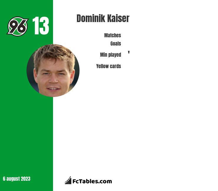 Dominik Kaiser infographic