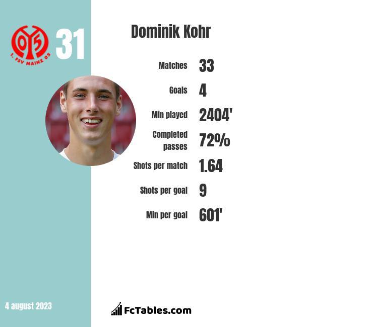 Dominik Kohr infographic