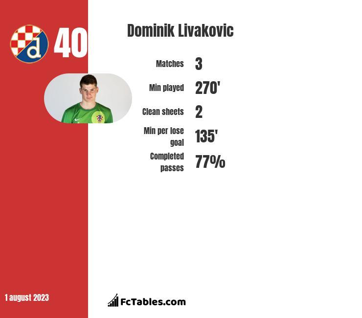 Dominik Livakovic infographic