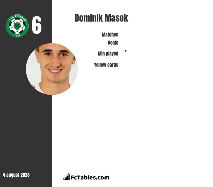 Dominik Masek infographic