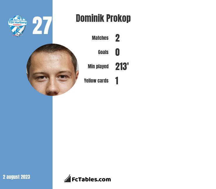 Dominik Prokop infographic