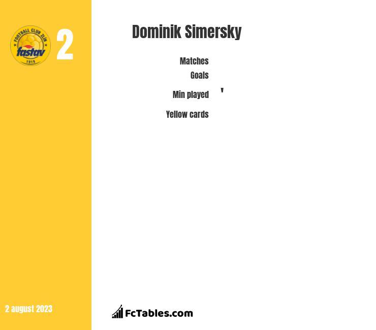 Dominik Simersky infographic