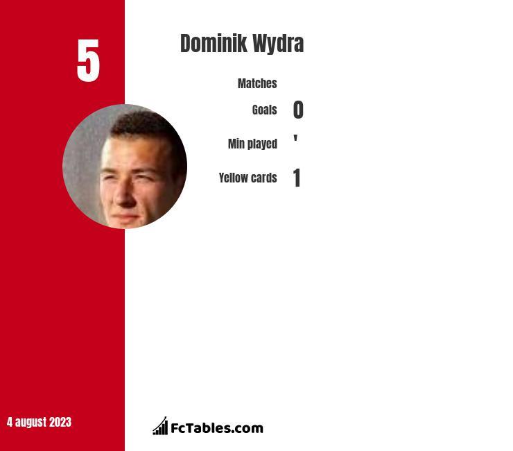 Dominik Wydra infographic