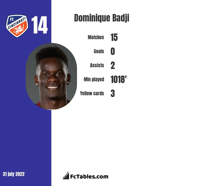 Dominique Badji infographic statistics for Dallas Burn