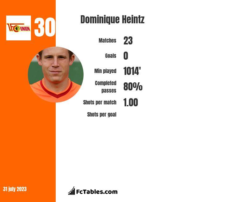Dominique Heintz infographic