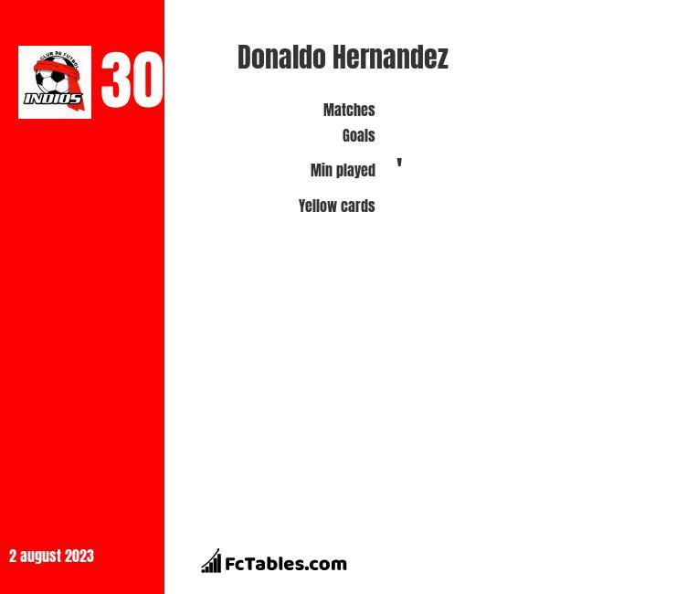 Donaldo Hernandez infographic