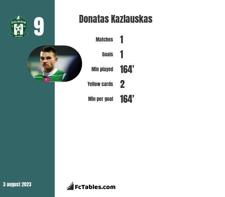 Donatas Kazlauskas infographic