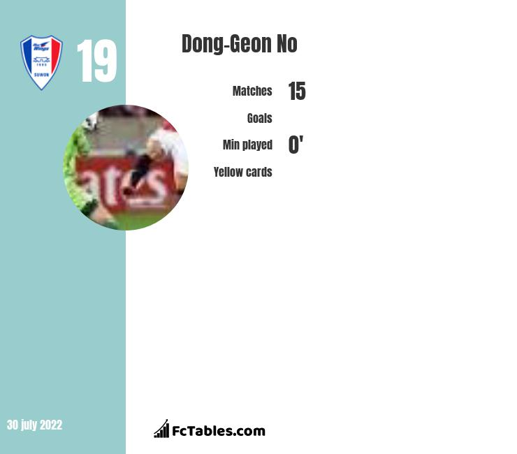 Dong-Geon No infographic statistics for Suwon Bluewings