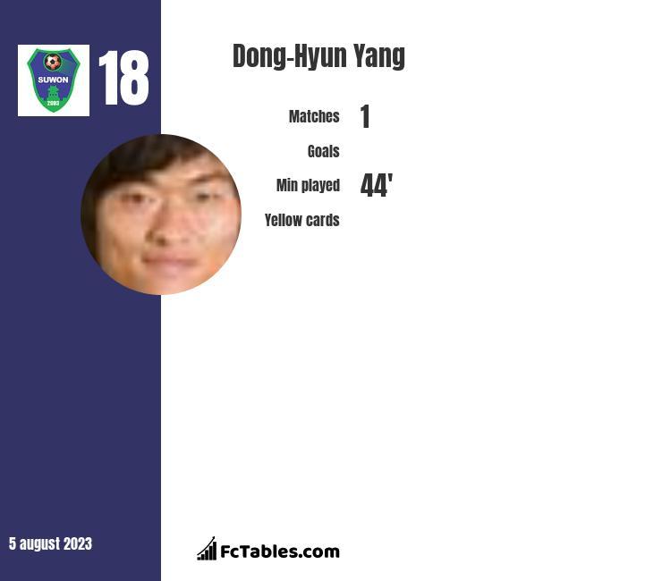 Dong-Hyun Yang infographic