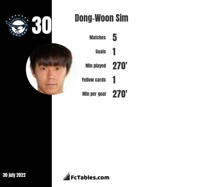 Dong-Woon Sim infographic