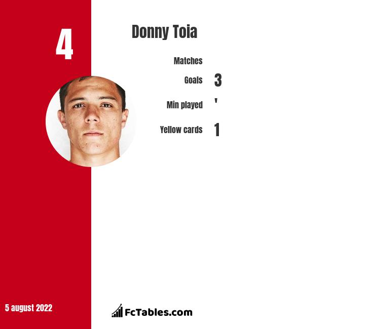 Donny Toia infographic statistics for Real Salt Lake