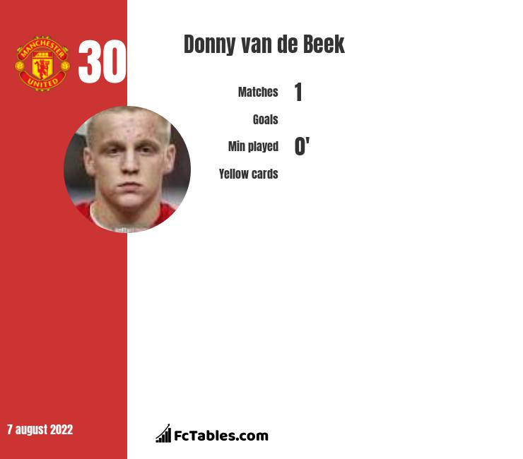 Donny van de Beek infographic statistics for Ajax