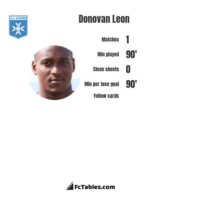 Donovan Leon infographic