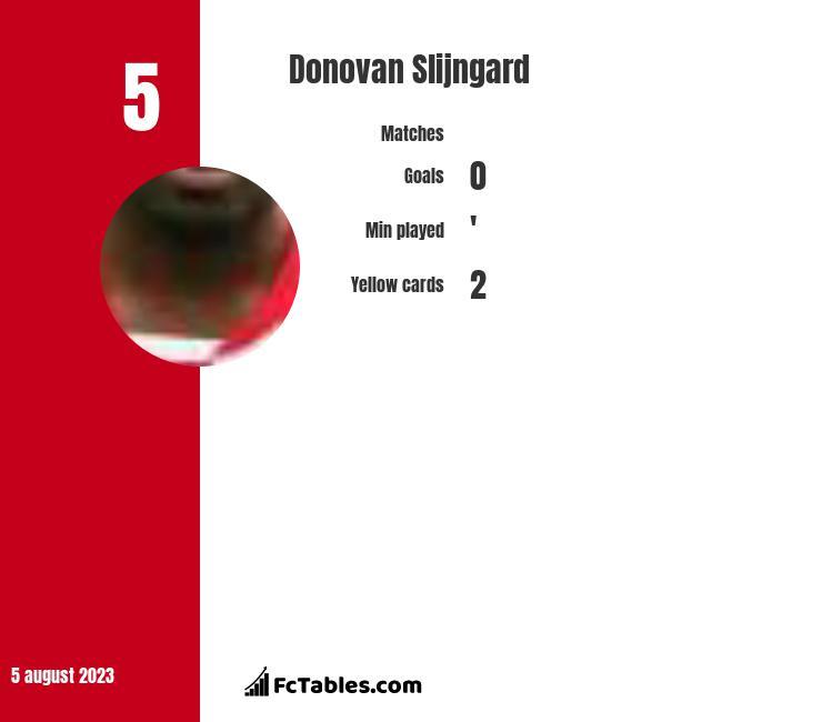 Donovan Slijngard infographic