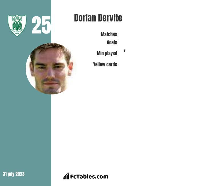 Dorian Dervite infographic