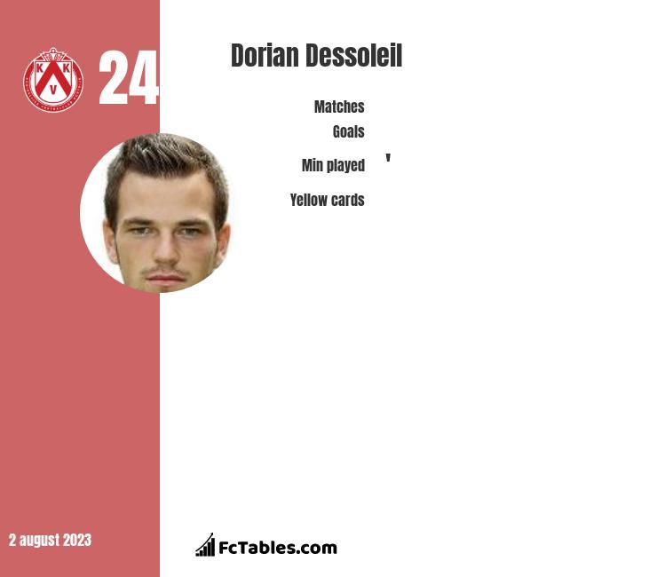Dorian Dessoleil infographic