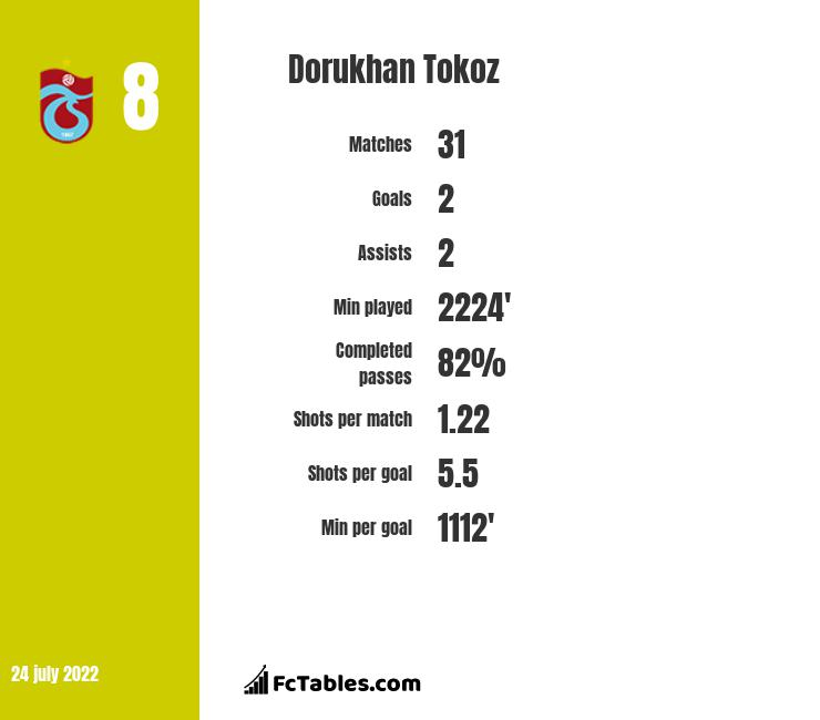 Dorukhan Tokoz infographic statistics for Besiktas