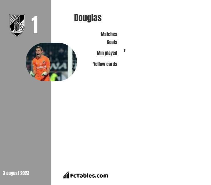 Douglas infographic