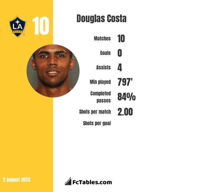 Douglas Costa infographic