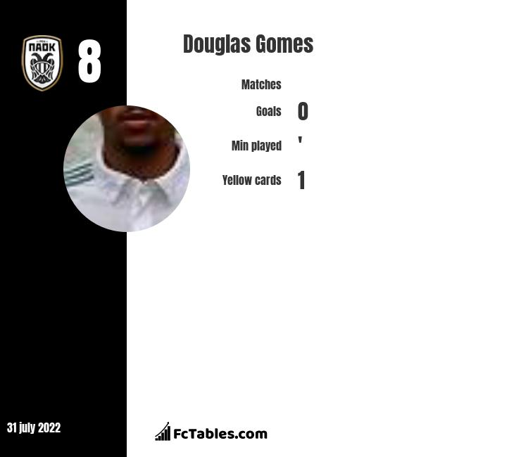 Douglas Gomes infographic statistics for PAOK Thessaloniki FC