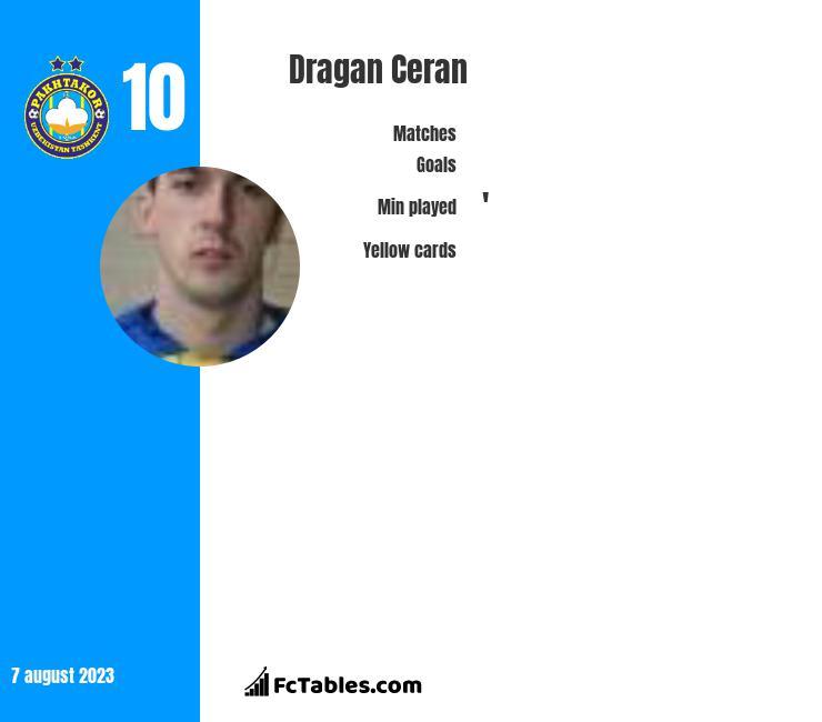 Dragan Ceran infographic