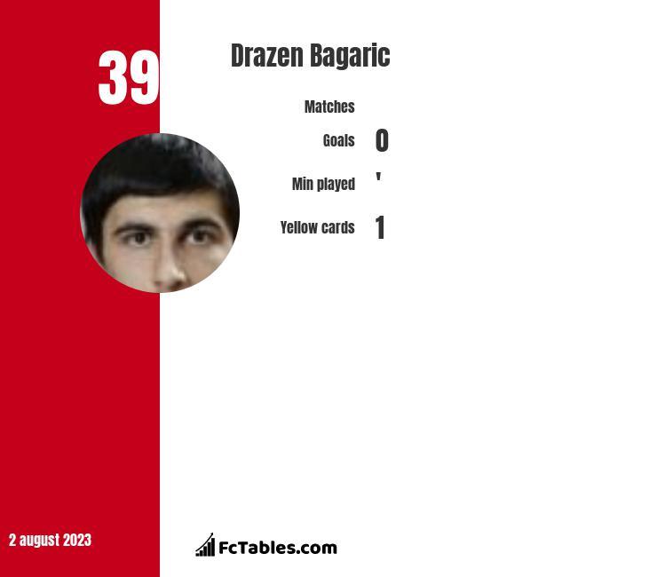 Drazen Bagaric infographic