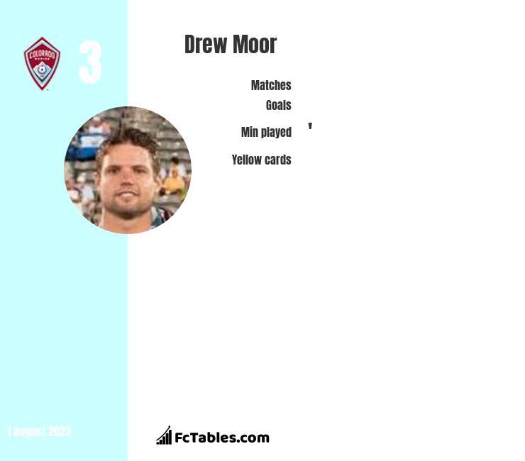 Drew Moor infographic