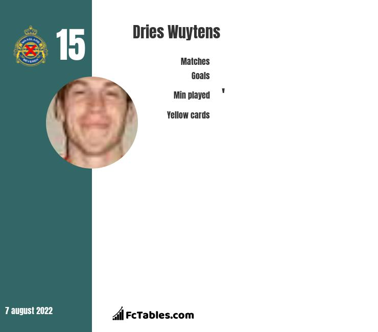 Dries Wuytens infographic