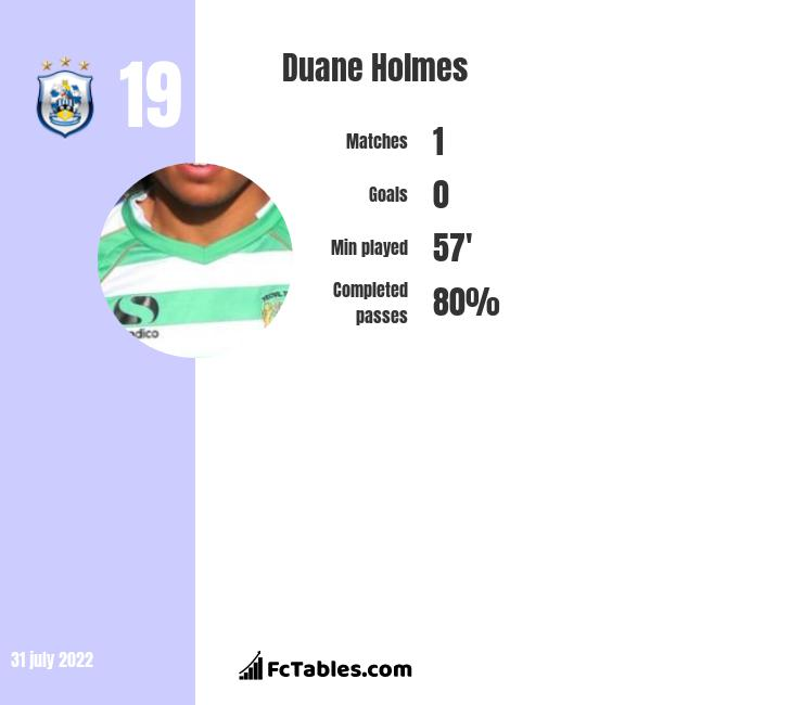 Duane Holmes infographic statistics for Derby County