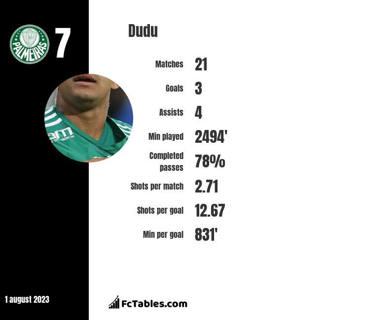 Dudu infographic