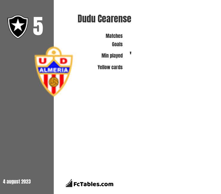 Dudu Cearense infographic