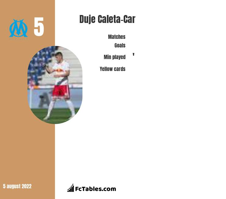 Duje Caleta-Car infographic statistics for Marseille