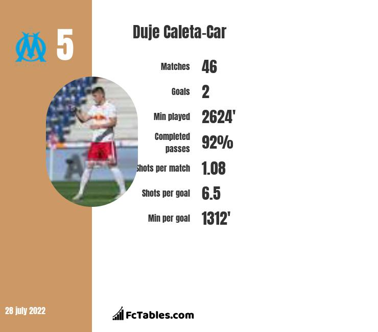Duje Caleta-Car infographic