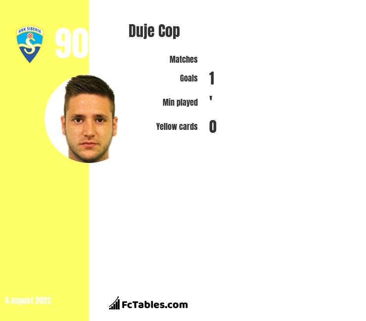 Duje Cop infographic