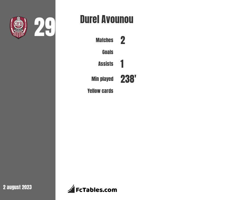 Durel Avounou infographic