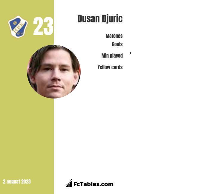 Dusan Djuric infographic