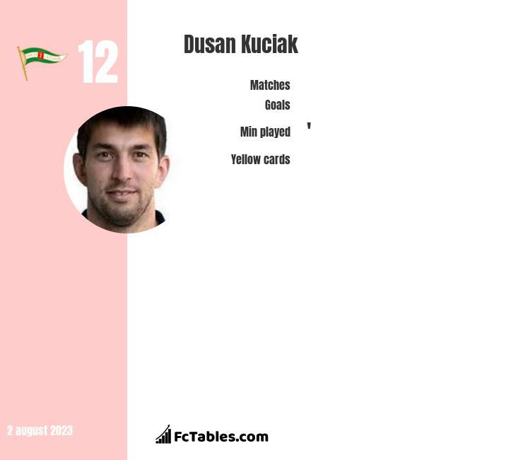 Dusan Kuciak infographic
