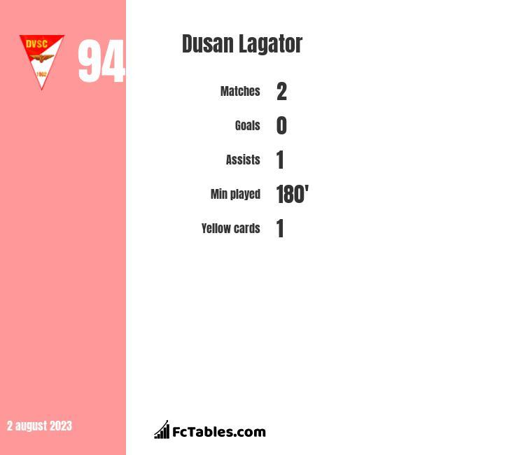 Dusan Lagator infographic