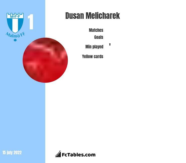 Dusan Melicharek infographic