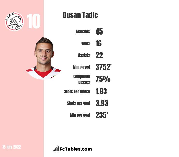 Dusan Tadic infographic statistics for Ajax