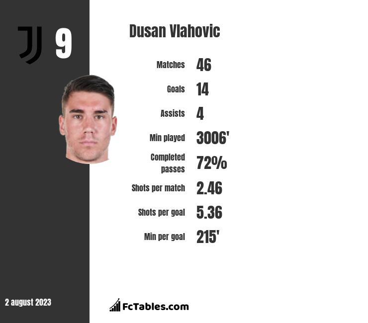 Dusan Vlahovic infographic